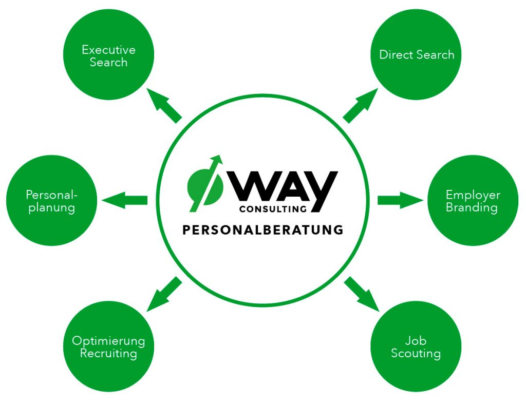 way consulting Services